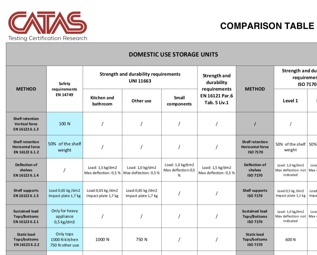 CATAS comparison table furniture