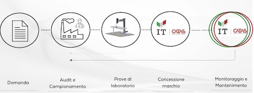 Made in Italy_Iter certificazione CATAS